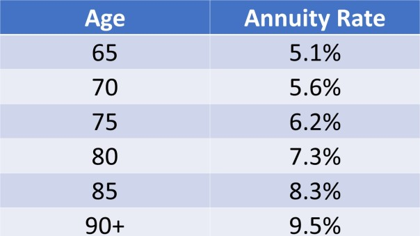 New gift annuity rates